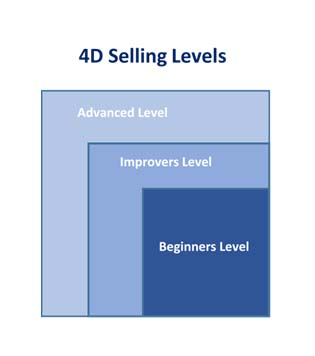 4D Selling Level Exapnsion Description